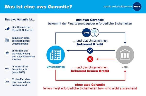 Coronakrise, Austria Wirtschaftsservice